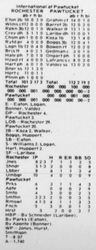 """Box Score from """"The Longest Game"""""""