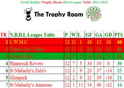 2011-2012 Trophy Room League Table