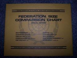 Federation Size comparison charts