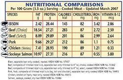Nutritional comparisons
