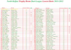 2011-2012 Lowest Darts