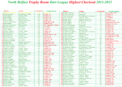 2011-2012 Highest Checkout