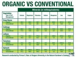 Much more bang for your buck with ORGANIC!
