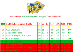 HD NBDL Table 2011-2012