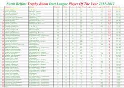 Player Of The Year 2011-2012