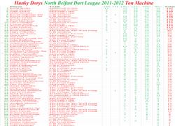 HD NBDL Ton Machine 2011-2012