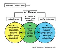 How is Art Therapy Used?