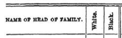 Column Headers in 1790 Virginia Census