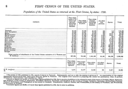 Total US Population in 1790