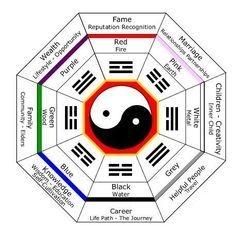 Feng Shui Octagon Bagua