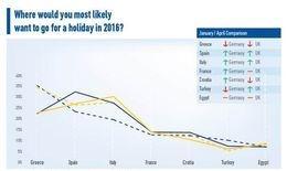 refugee crisis affects Greek tourism , Tourist Enterprises in GREECE Association , SETE, Research