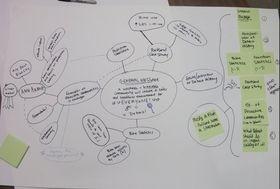 Brainstorming Chart