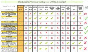 Pet food comparison chart lifes abundance