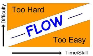 The balance between challenge and boredom is flow