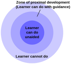 The zone of proximal development yields optimal engagement.