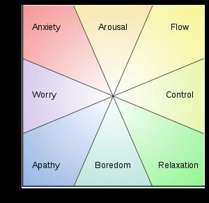 Csikszentmihalyi's flow model