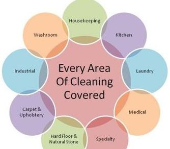 Every area of Cleaning covered