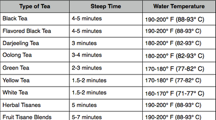 steeping times for certain teas