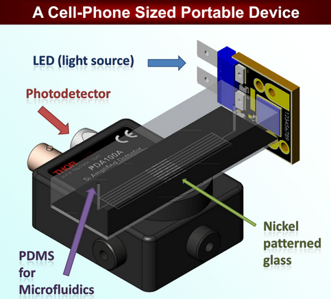 A handheld detector enabling droplet microfluidics