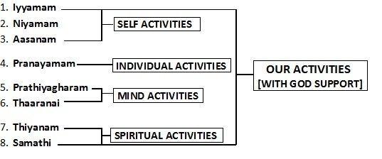 Eight steps of Ashtanga Yogam, Sivamathiyin Jeevayogam.