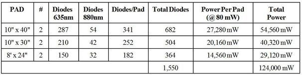 The power of the pads are shown in this graph.