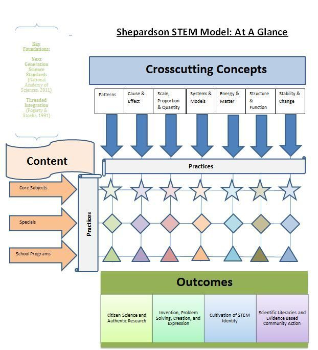Stem Programs Should Not Be Implemented In Elementary: The Shepardson STEM Model