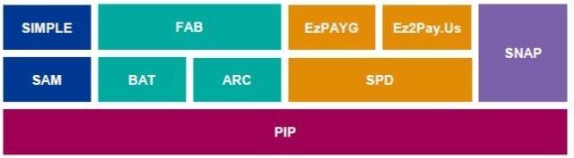 HoIP Services platfrom description