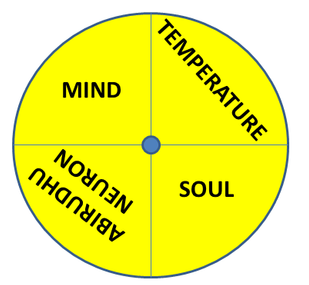 Manipurakam Chakra - Renovates Heat Balance.