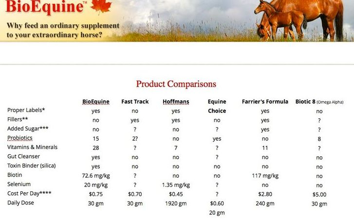 BioEquine Product Comparison Chart