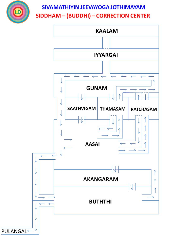 Siddham - (Buddhi) Correction Place (Sivamathiyin Jeevayogam)