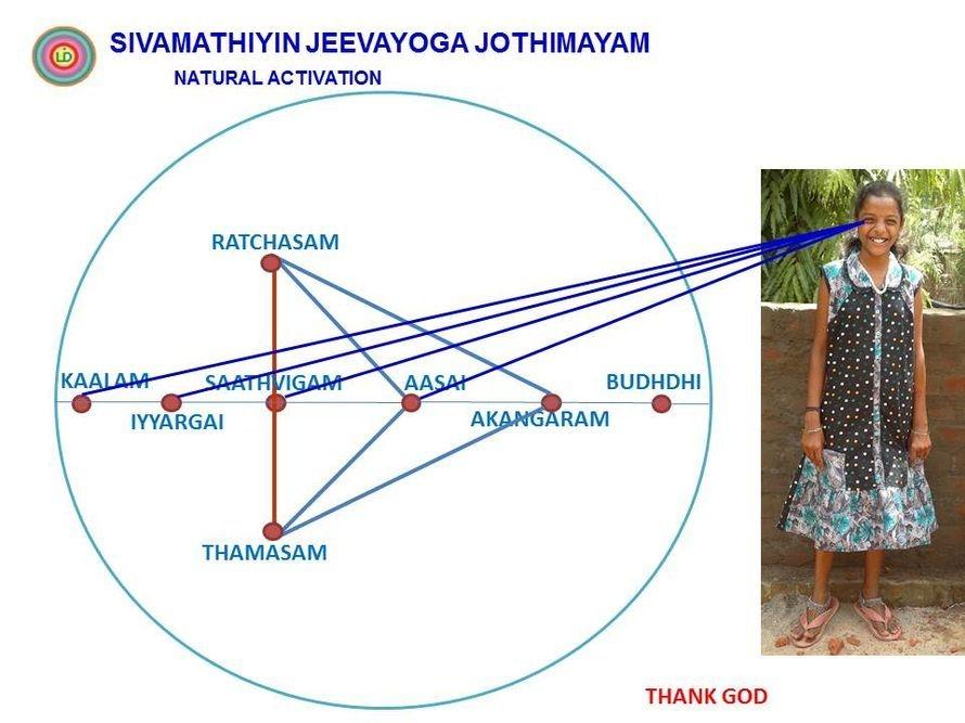 This is Siddham's Natural Activities. (Sivamathiyin Jeevayogam)