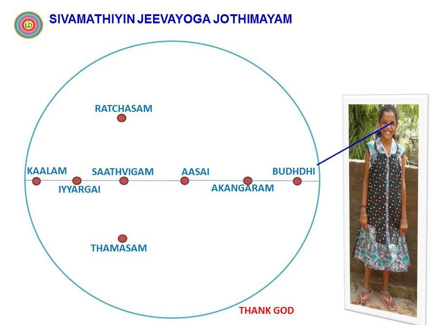 Siddham is contacted to See (Eye - Senae Organ).  (Sivamathiyin Jeevayogam)