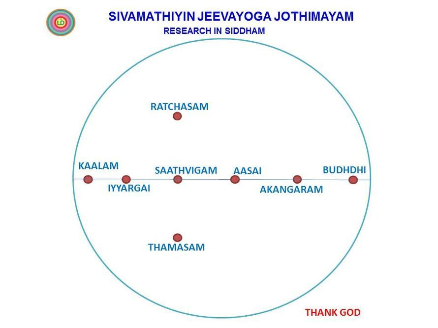 This is Parts of Siddham. (Sivamathiyin Jeevayogam)