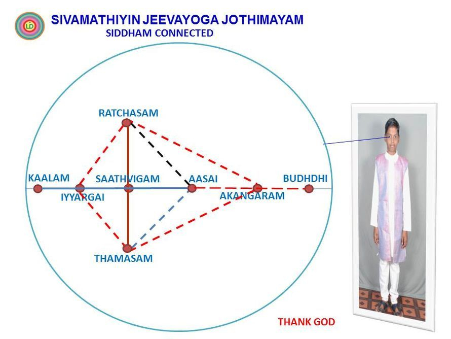 Way of Siddham's Part connected within it when there is no Recording. (Sivamathiyin Jeevayogam)