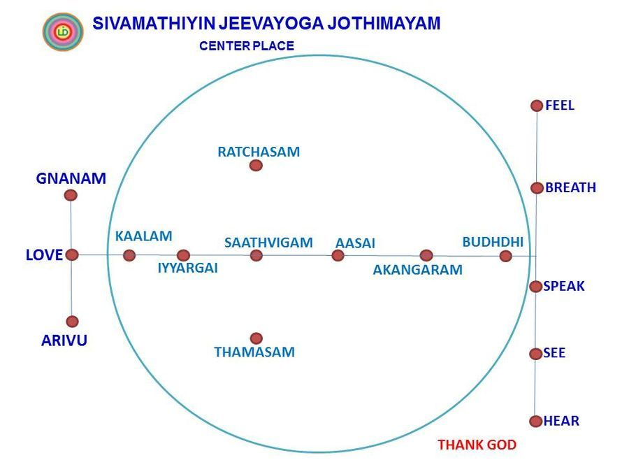 Native Place of Siddham. One Side Sense organs and on other side Anbu, Arivu & Gnanam. (Sivamathiyin Jeevayogam)