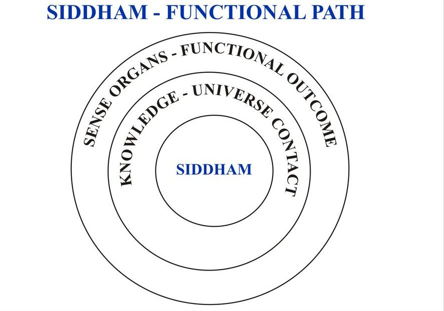 """Life journey becomes best as going in unpain way"", so let us know to renovate the thought going way, The Siddham and get best by travelling according to it. (Sivamathiyin Jeevayogam)"
