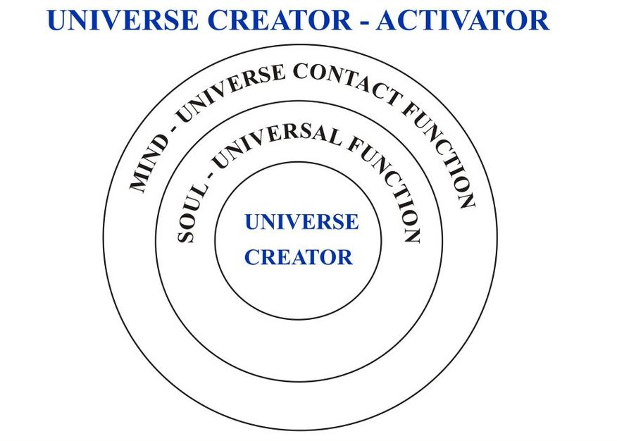Universe Creator - Activator of Creations and being base for everything. (Sivamathiyin Jeevayogam)