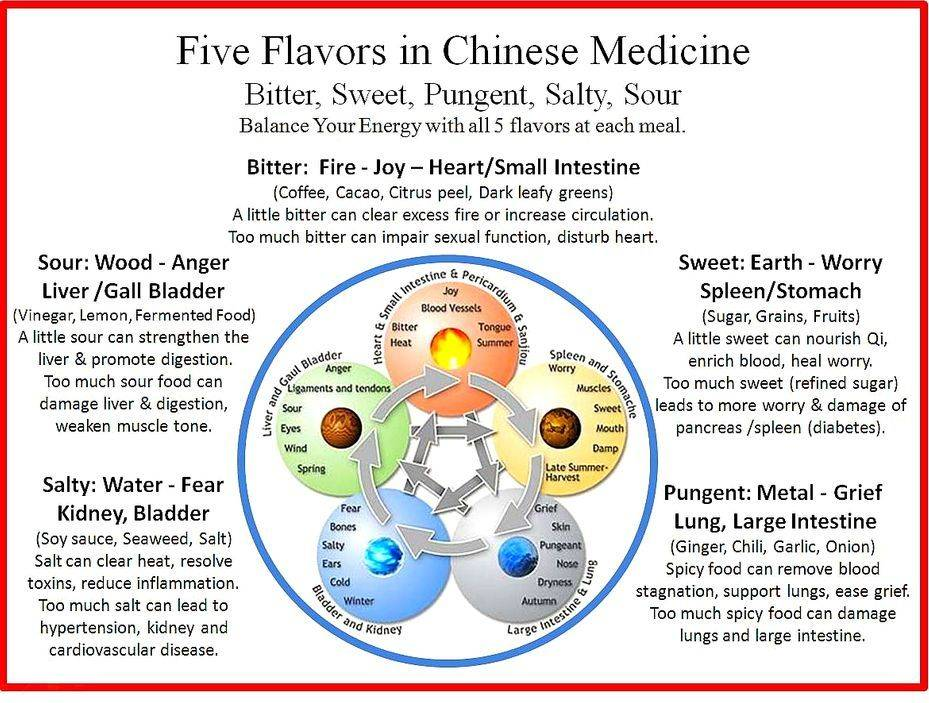 Five Elements TCM  | Acupuncturist in Manila JMI Therapeutic Wellness Services